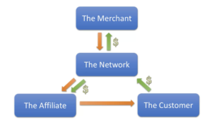 How To Make The Most Out Of  Affiliate Marketing